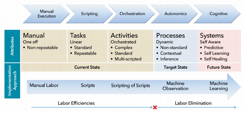automation_evolution